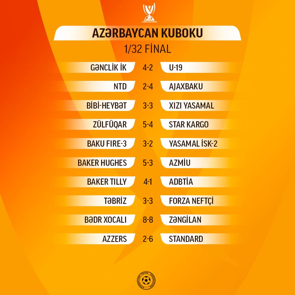 Azərbaycanda 1/32 finalın cavab oyunlarının təqvimi açıqlandı