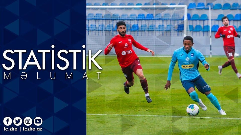 """Üstünlük """"Zirə""""dədir - 10 qələbə, 6 heç-heçə"""